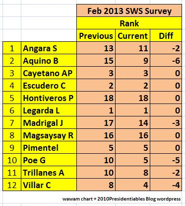 SWS PNoy Rank