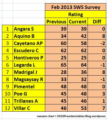 sws PNoy Rating