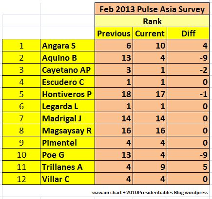 pulse rank feb2013