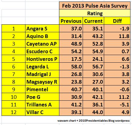 pulse rating Pnoy feb2013