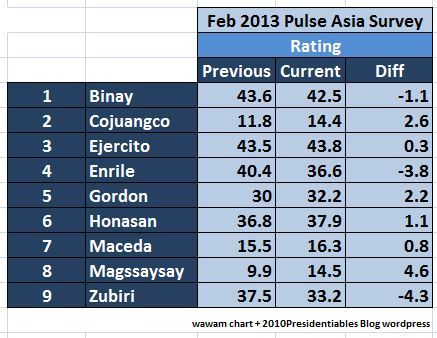pulse rating UNA feb2013
